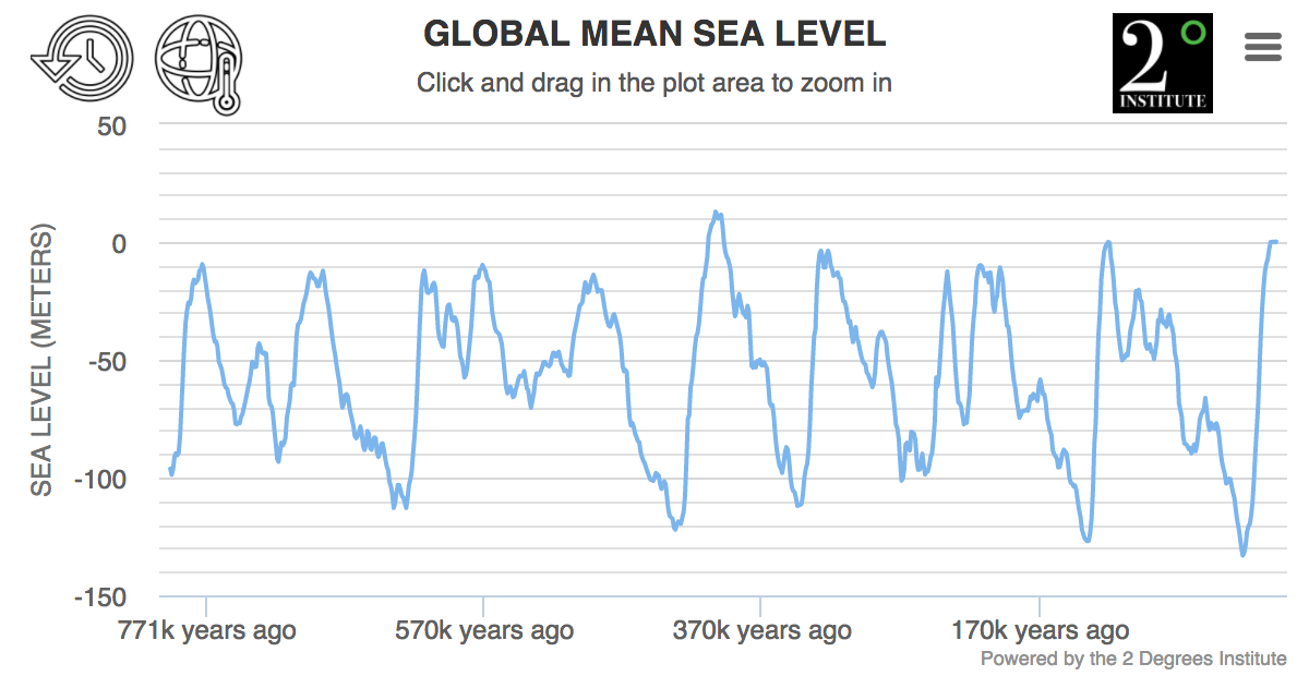 Ice Age Sea Level